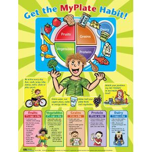MyPlate Poster for Kids (Laminated)