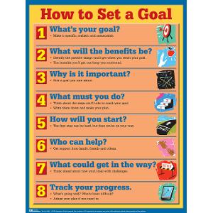 How to Set a Goal Poster (Laminated)