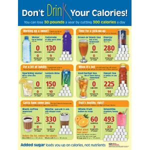Don't Drink Your Calories Poster (Laminated)