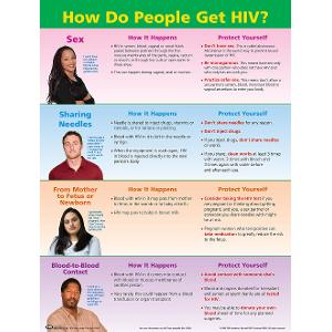 HIV Facts Poster (Laminated)
