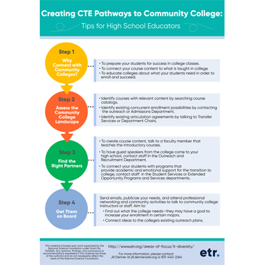 Creating CTE Pathways to Community College