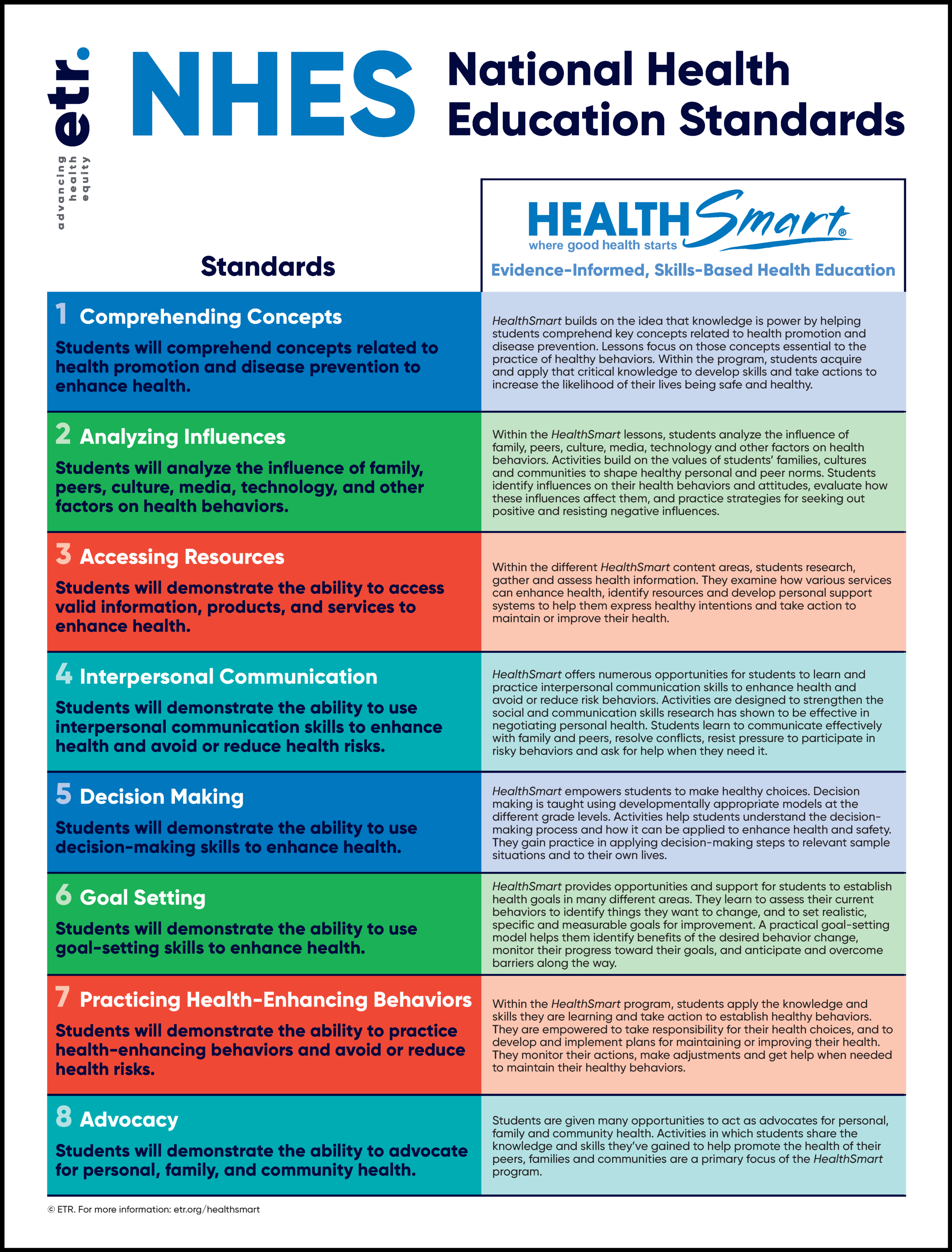 National Health Education Standards with HealthSmart poster
